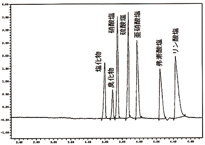 CIEによるイオンの電気泳動描写グラフ