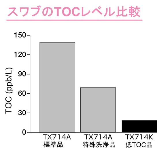 Swab-TOC graph