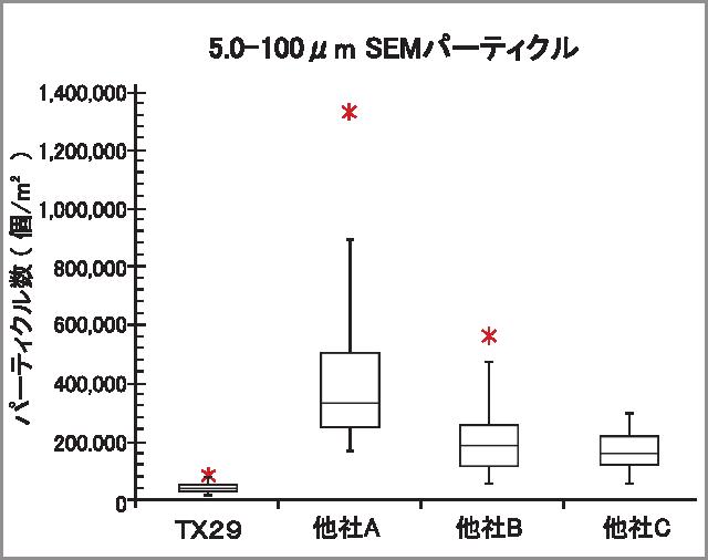 TX29 SEM data2