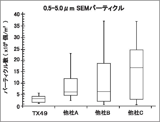 TX49 SEM data1r