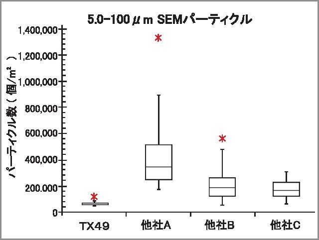 TX49 SEM data2