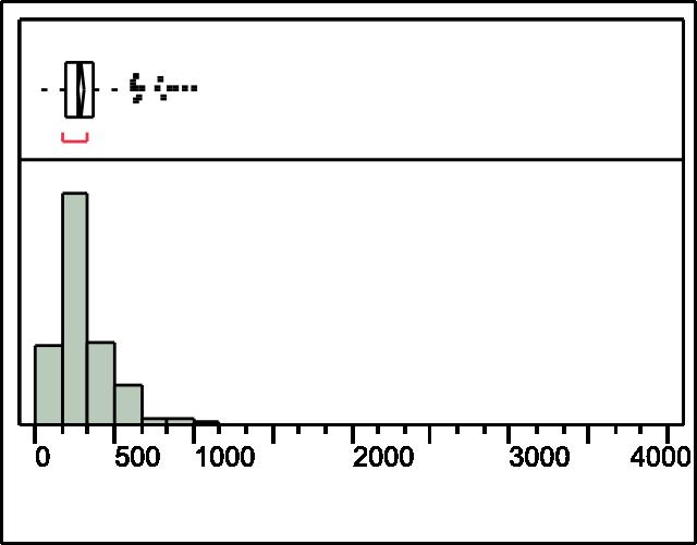 Nanoshare LPC distribution