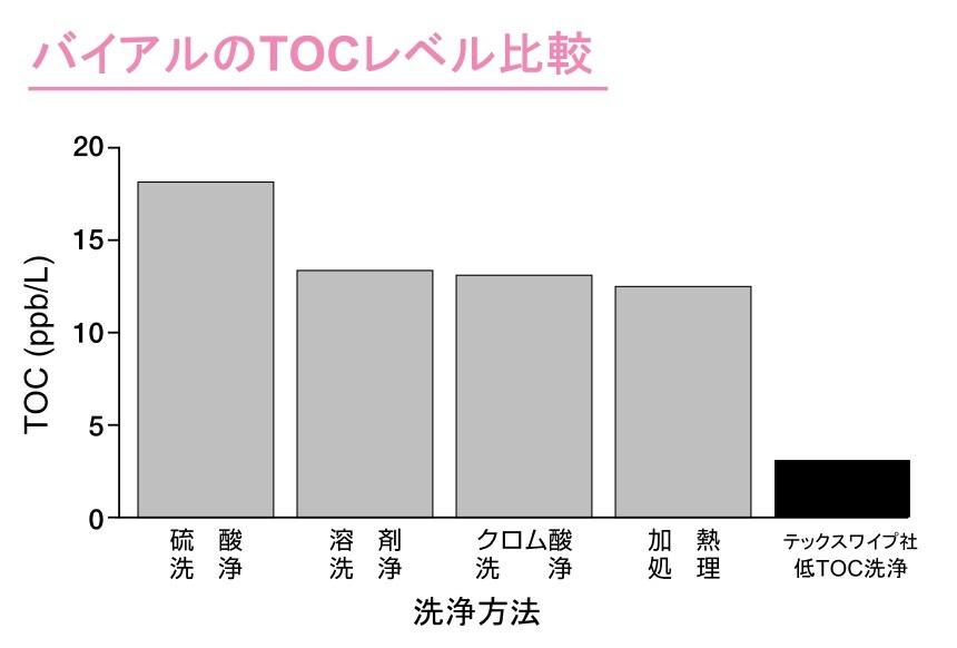 Vail-TOC graph
