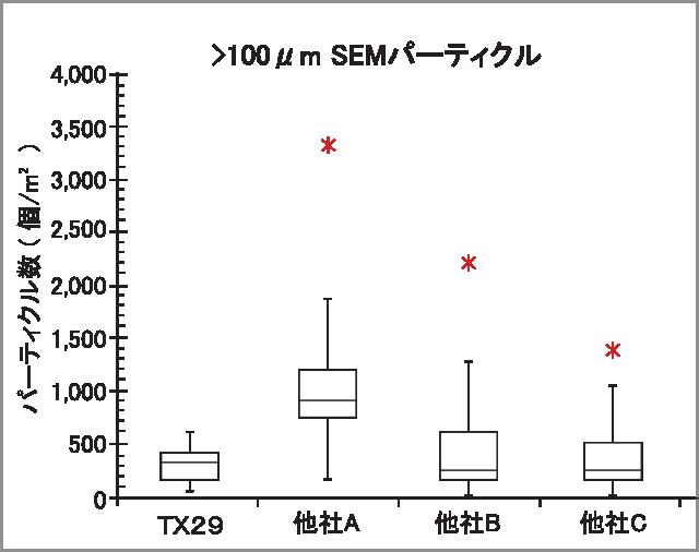 TX29 SEM data3