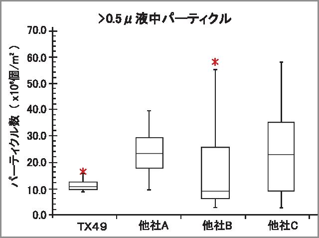 TX49 LPC data