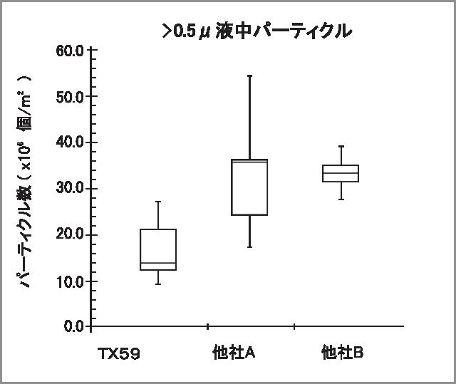 TX59 LPC data