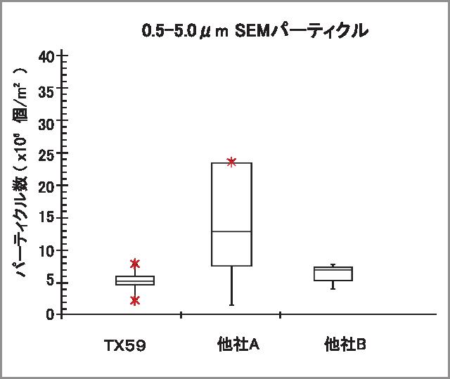 TX59 SEM data1
