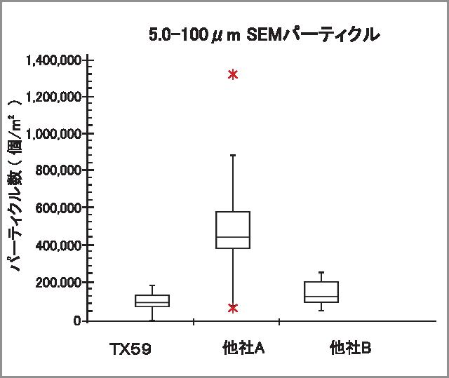 TX59 SEM data2