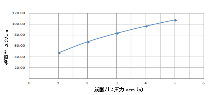 Henry Graph